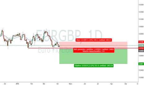 EURGBP: EURGBP, posiblemente bajista en diario...
