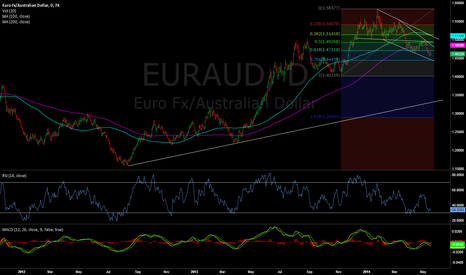 EURAUD: EurAud. Looking to sell into strength. Short term rally possible