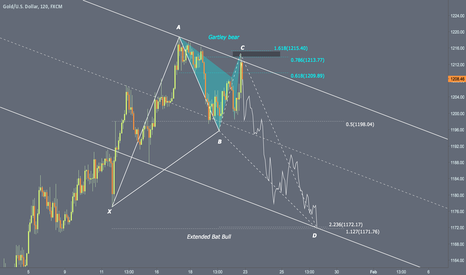 XAUUSD: Gartley Bear Short term