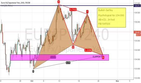 EURJPY: Bullish Gartley