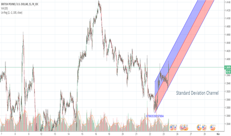 GBPUSD: Standard Deviation Channel - Short Term Breakout?