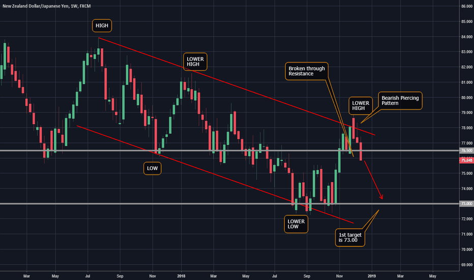 NZDJPY: NZD/JPY on the next leg lower
