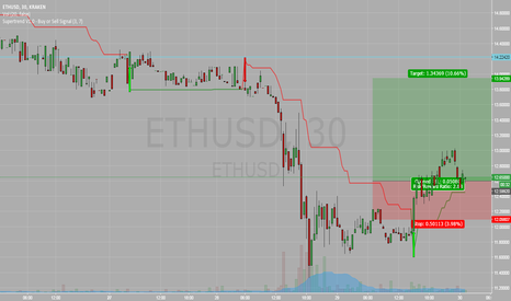 ETHUSD: long on eth on signs of trend reversal