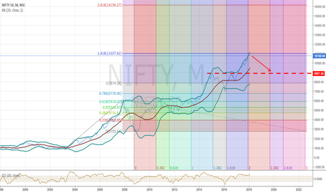 NIFTY: nifty on monthly chart
