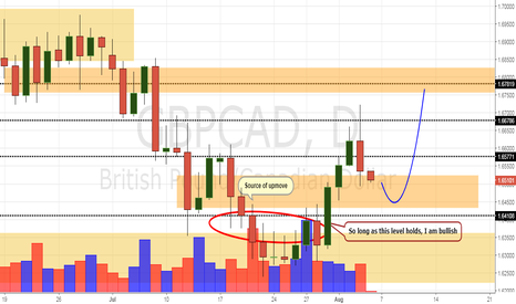 GBPCAD: GBP/CAD Daily Update (4/8/17)