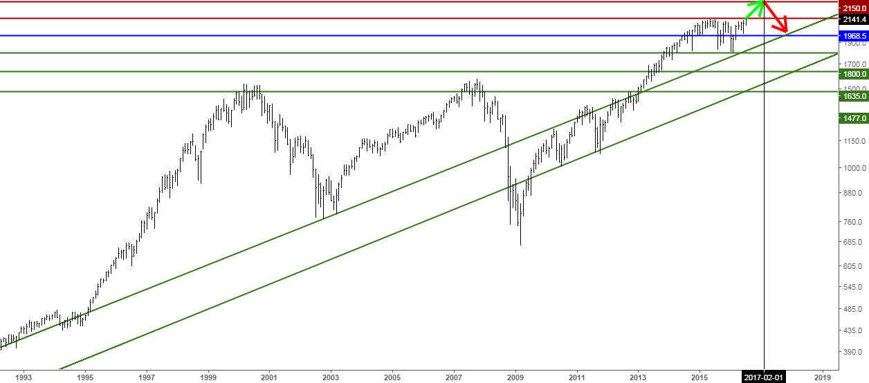 S&P 500 breakout rally to 2300-2350 until the year 2017