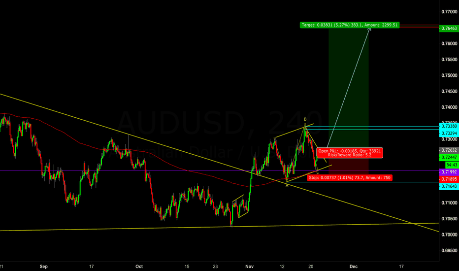 AUDUSD: Correction is over?