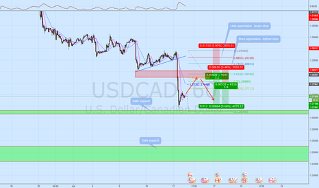 USDCAD: USDCAD  Still looking for ways to get short