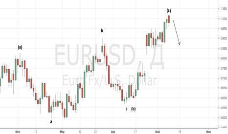 EURUSD: Острое желание продать EURUSD