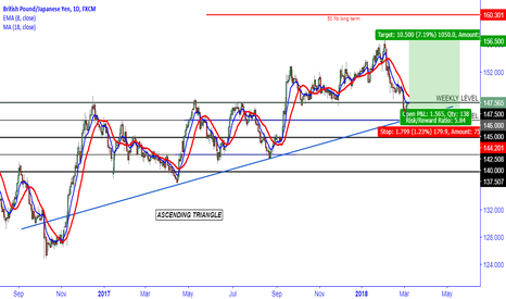 GBPJPY: Bounce off Trendline. GJ Headed for New High.