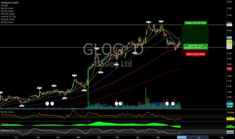 GLOG: $GLOG (Daily)