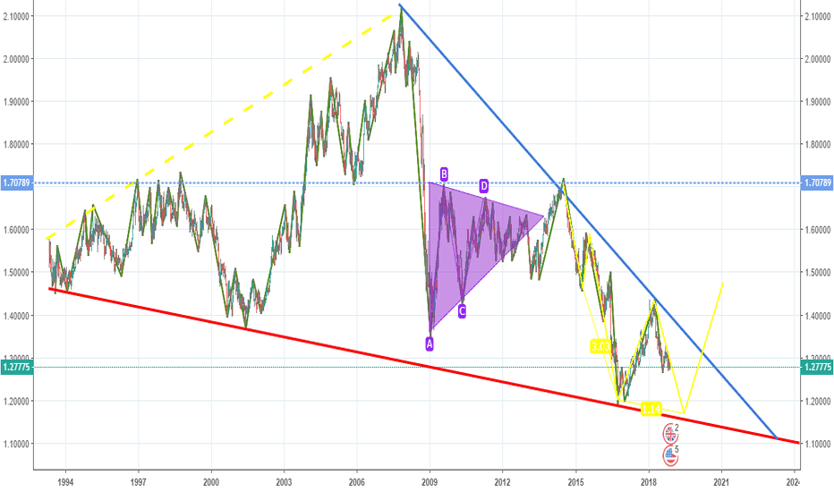 GBPUSD: gbpusd long term sell. then buy then it might reverse.