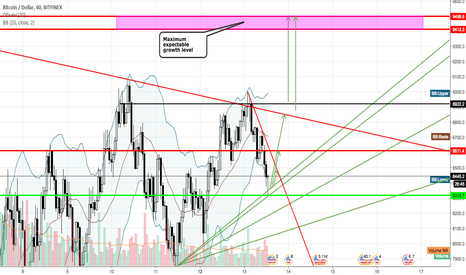 BTCUSD: BTCUSD expectable movement