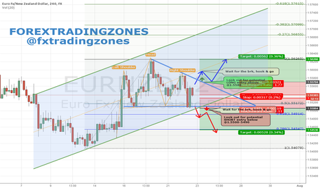 EURNZD: EURNZD LONG/SHORT Wedge Direction