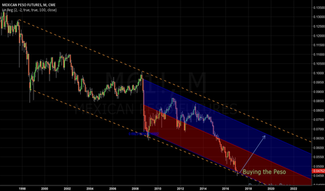 M61!: The Mexican Peso has bottomed out with 'The Wall' issue.