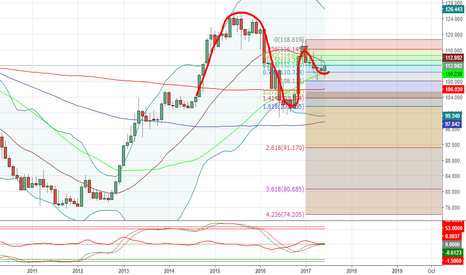 USDJPY: INVERTED CUP AND HANDLE