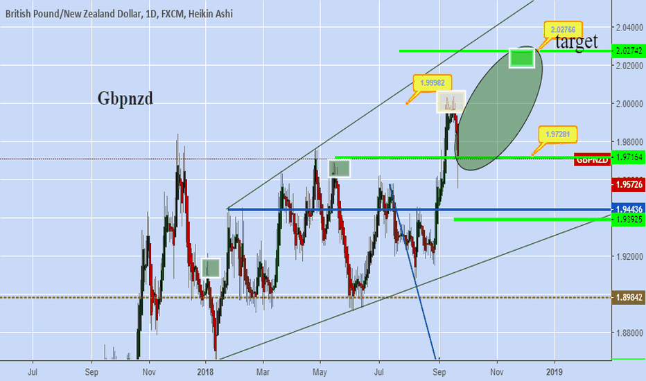 GBPNZD: gbpnzd will fly