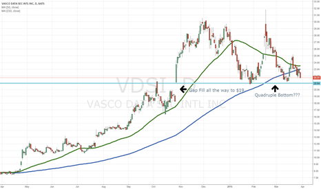 VDSI: Vasco Data VDSI Trends; Potential Gap, and Potential Bottom