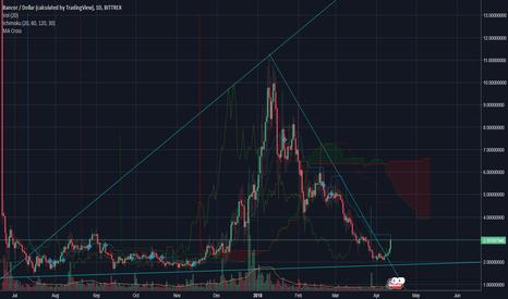 BNTUSD: The Magic BNT Bancor USD Triangle