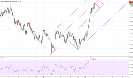 EURNZD: EURNZD: One more quick short