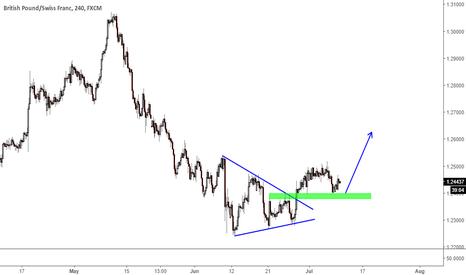 GBPCHF: triangle pattern