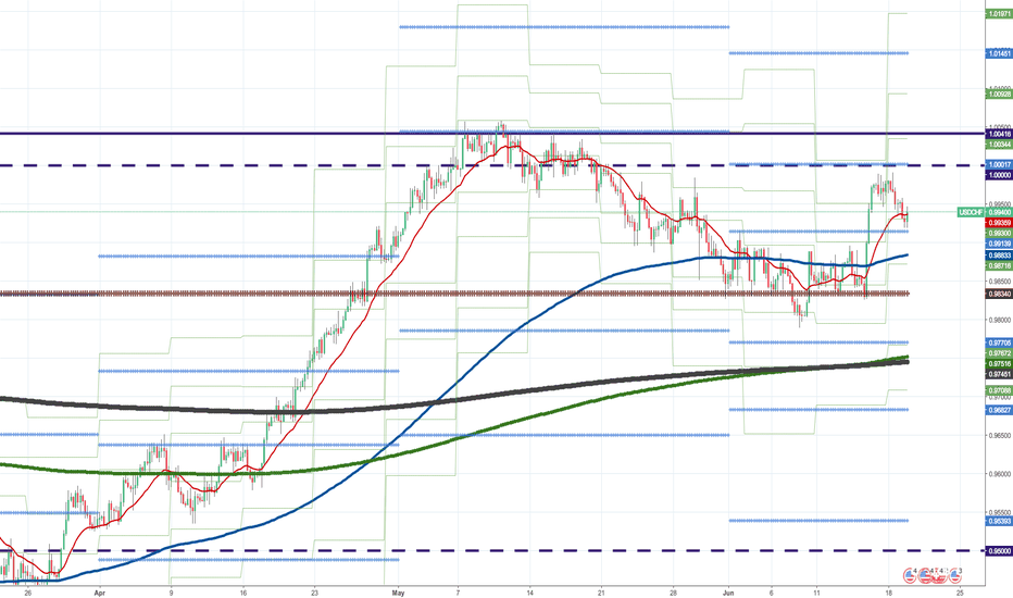 USDCHF: Could MPP0.99139 support?