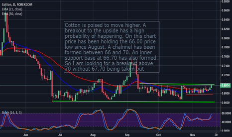 COTUSD: Cotton: Looking Bullish From Here