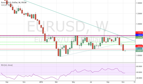 EURUSD: EURUSD - Weekly double top confirmed - Parity within reach