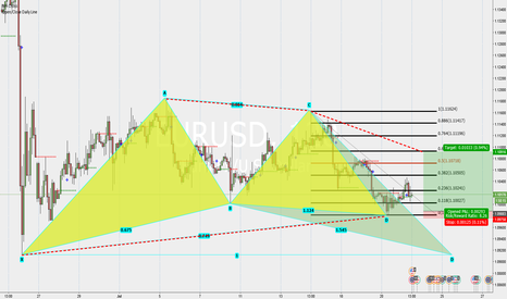 EURUSD: EURUSD going up Gartley pattern clear. target 1.11 good
