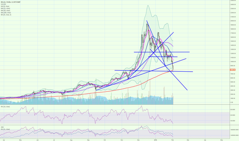BTCUSD: Bit into decent support zone
