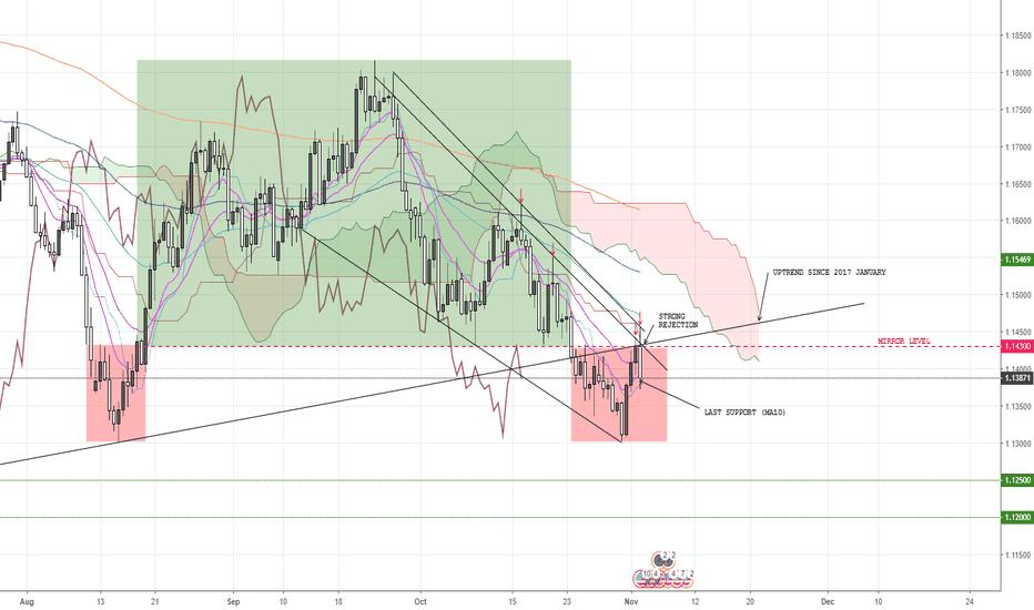 EURUSD: EUR/USD, is still on his bearish way