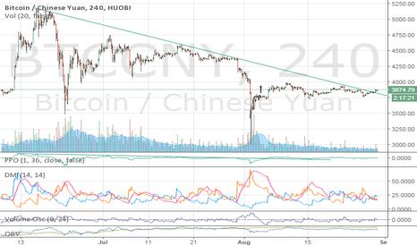 BTCCNY: Bitcoin resistance and trendline broken, momentum building