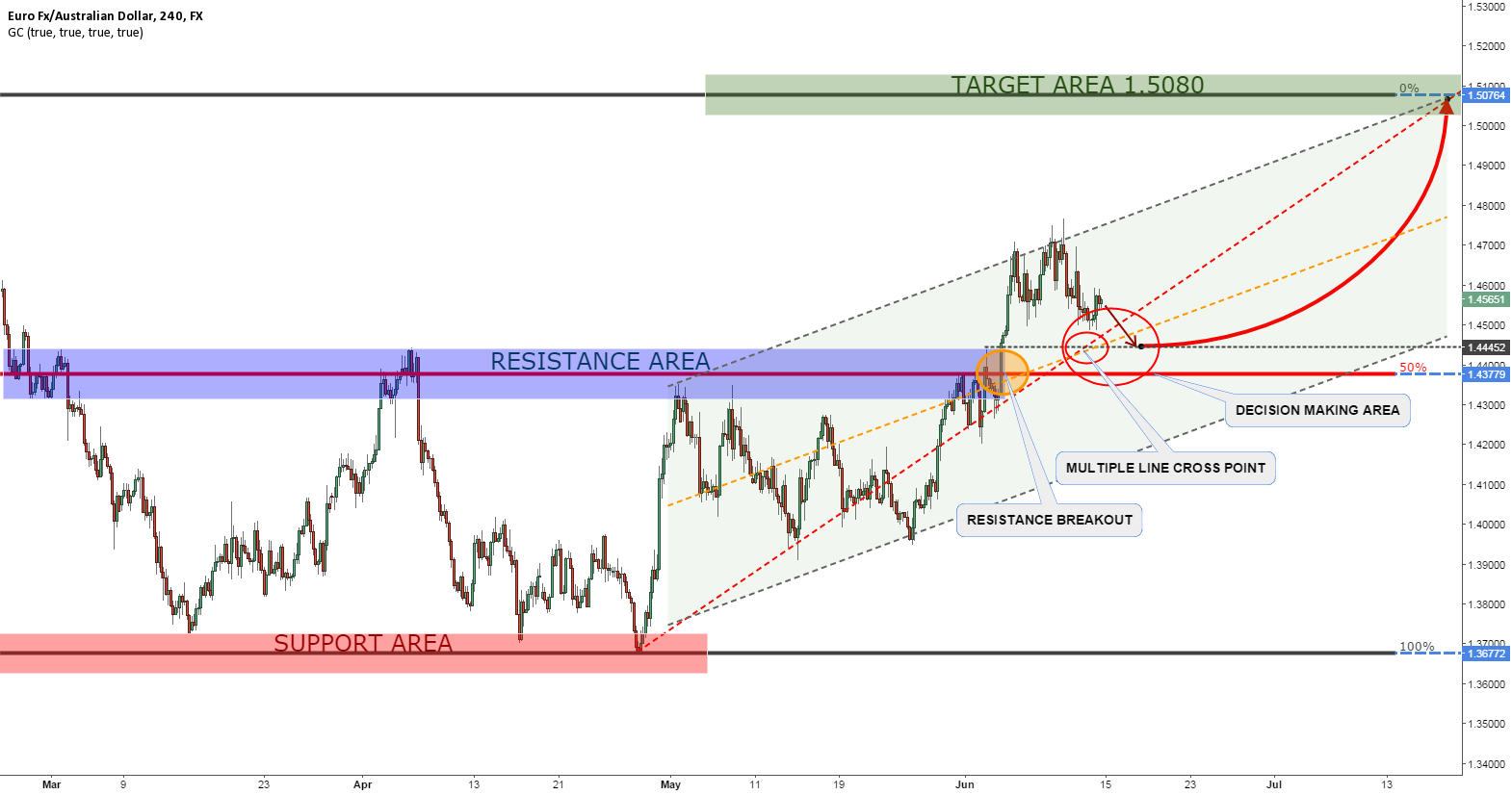 EURAUD GOWTH