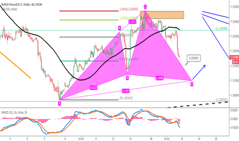 GBPUSD: GBPUSD : Short-Term Trading Strategy
