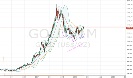GOLD: Inverted Monthly Head and Shoulders in Gold
