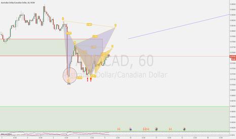 AUDCAD: Double short opportunities