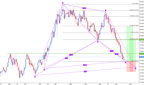 EURJPY: Double possible bat pattern one Eur/Jpy