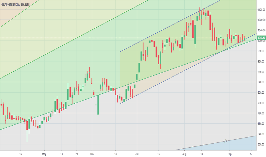 GRAPHITE: Toeing the channel bottom