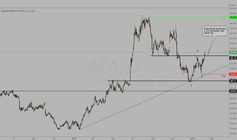 ACA: ACA - Potential 123 low - Higher high - Higher low