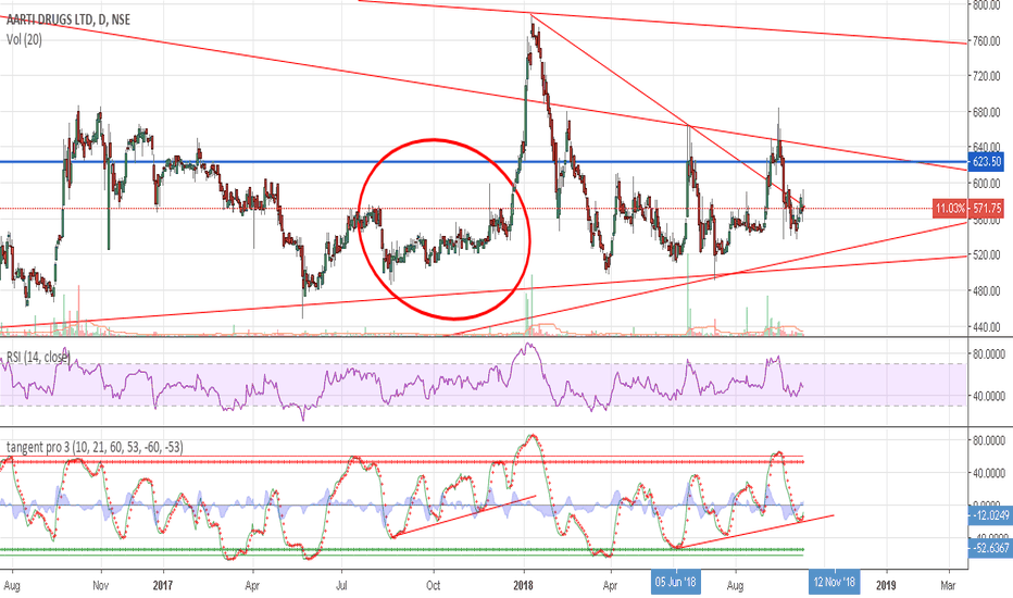 AARTIDRUGS: Aarti Drugs.. i wanna move it move it..