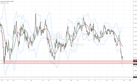 EURUSD: Major demand/support ahead on EURUSD - 1.053