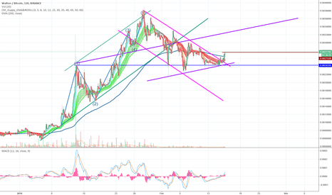 WTCBTC: WTC ready for re-entry