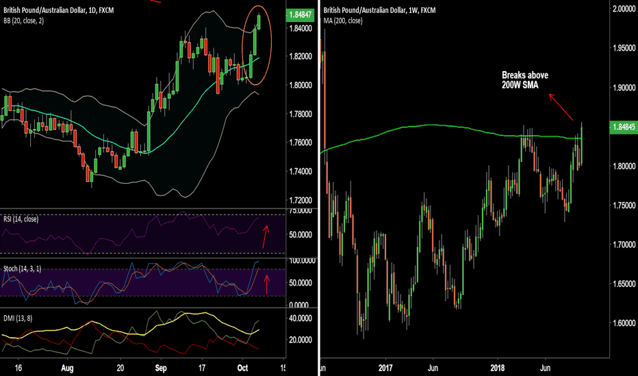 GBPAUD: GBP/AUD hits 7-month highs, long close above 200W SMA