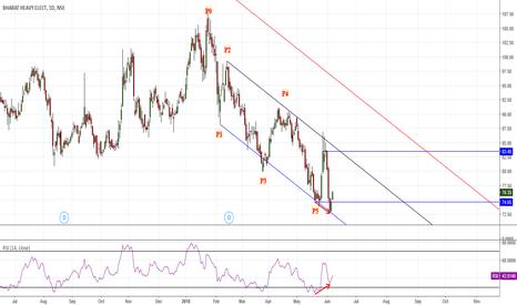 BHEL: Trader Vic's 2B/RSI Divergence