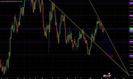 AUDNZD: Aud/Nzd SHORT revised with T1 & T2 targets