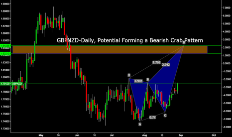 GBPNZD: GBPNZD-Daily, Potential Forming a Bearish Crab Pattern