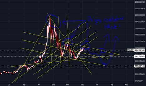 BTCUSDT: Bitcoin in my view