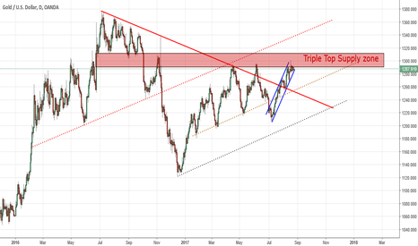 XAUUSD: Triple top and the supply zone