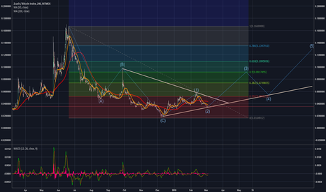 Zecxbt Charts And Quotes Tradingview