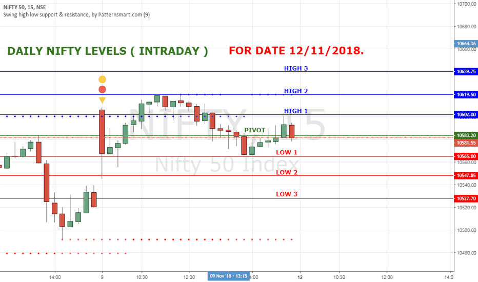 NIFTY: NIFTY HIGH LOW LEVELS FOR 12 NOV 18